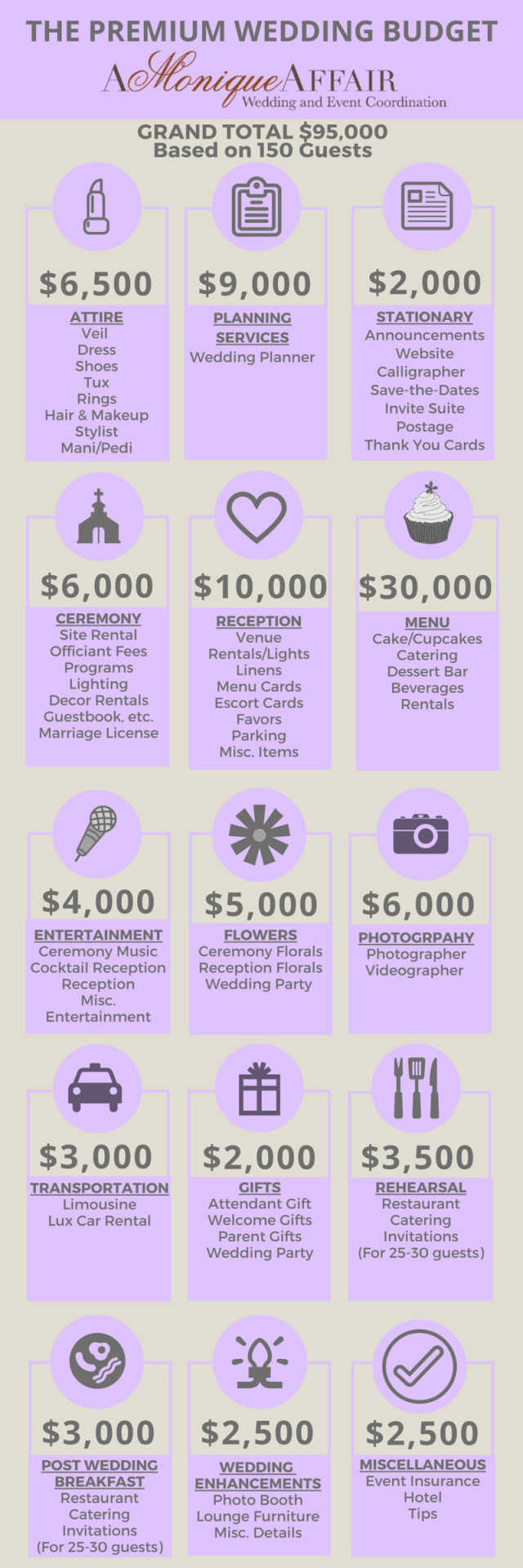 The premium wedding budget investment wedding budget junglespirit Choice Image
