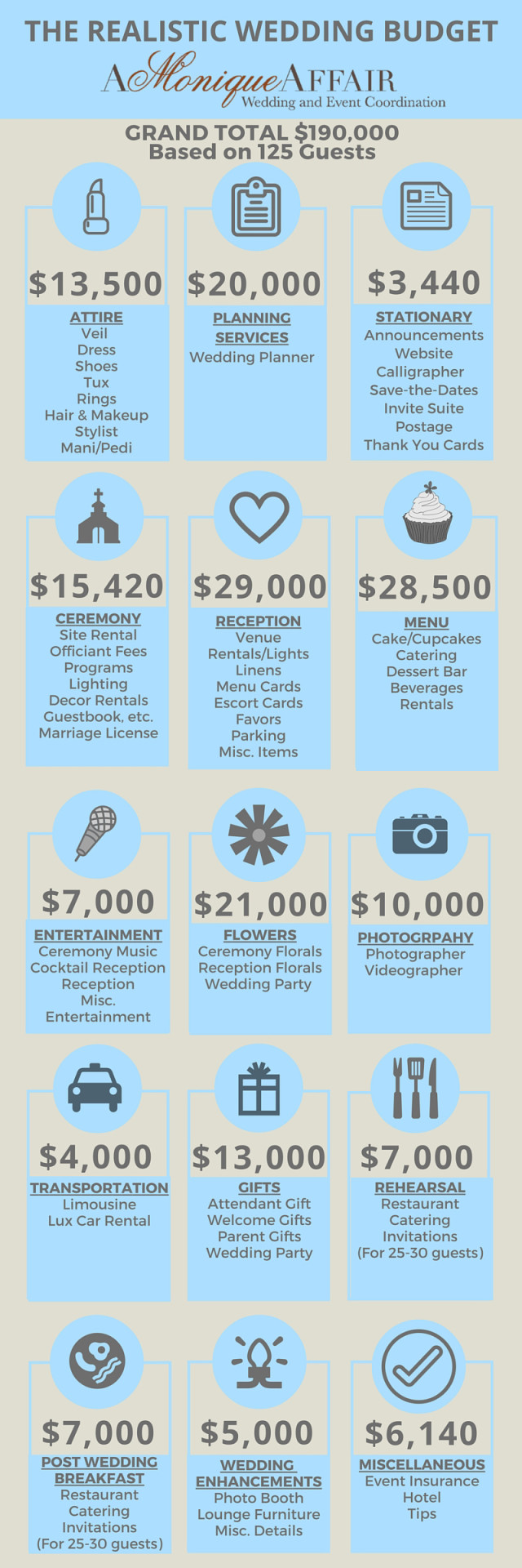 The Realistic Wedding Budget